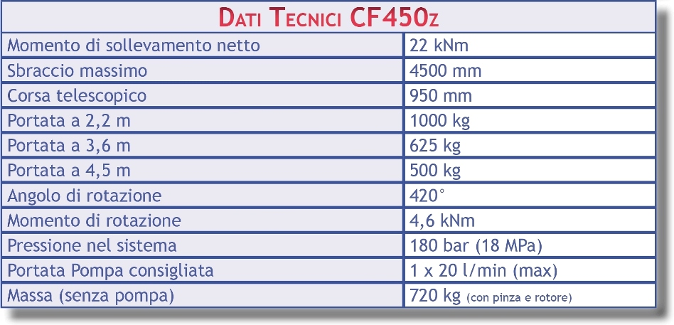 Dati Tecnici